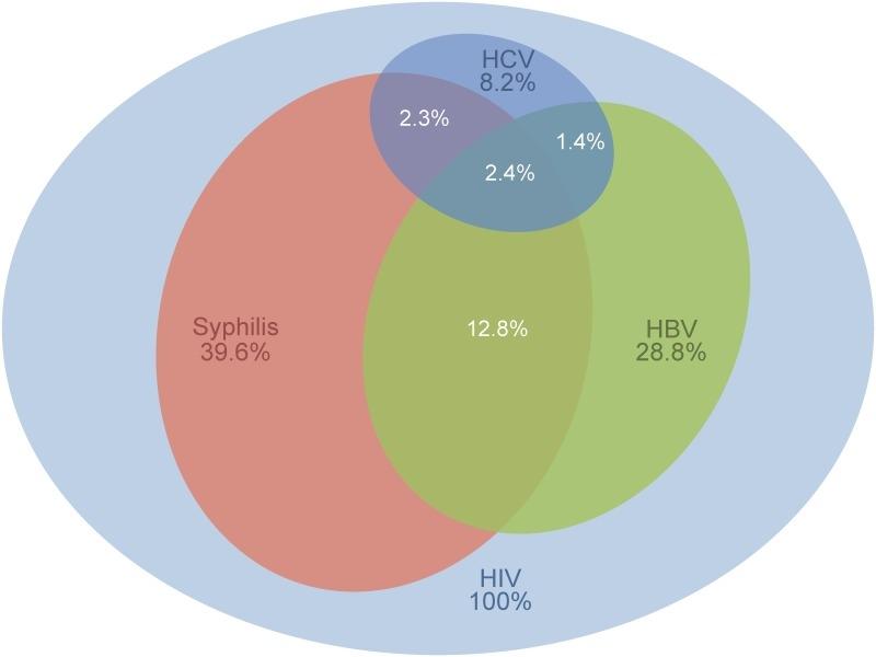 Prävalenzen von HIV bei Homosexuellen Männern