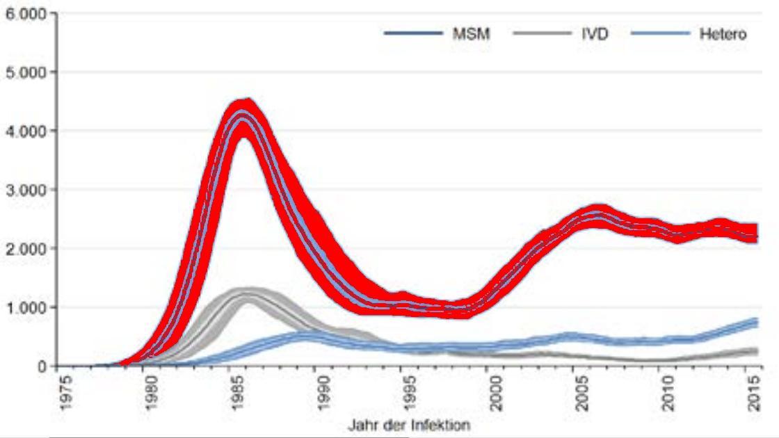 Verlauf der HIV-Infektionen in Deutschland